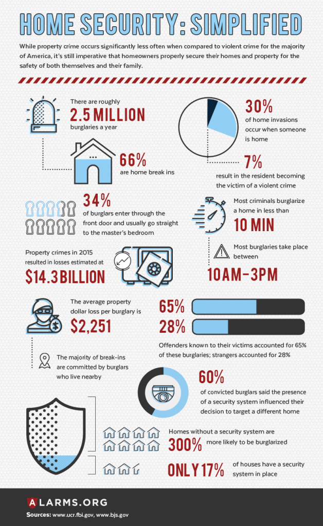 A home security infographic