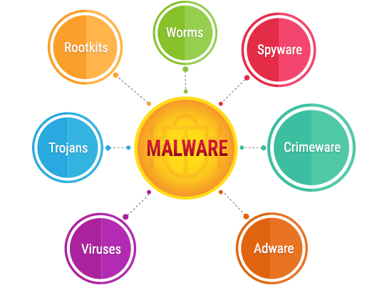A diagram of the types of Malware