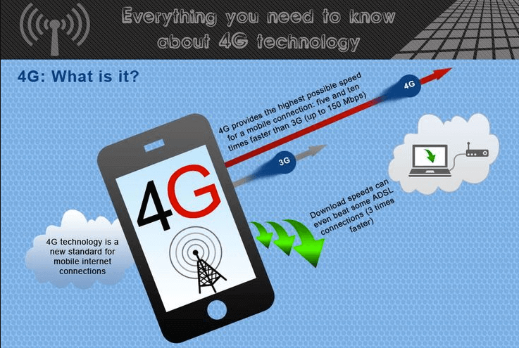 4G communications infographic