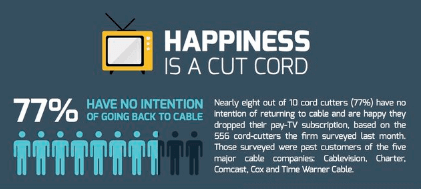 An infographic with a survey that 77% of those surveyed have no intention of going back to cable