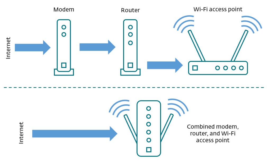 An infographic demonstrating what a router and what a modem is