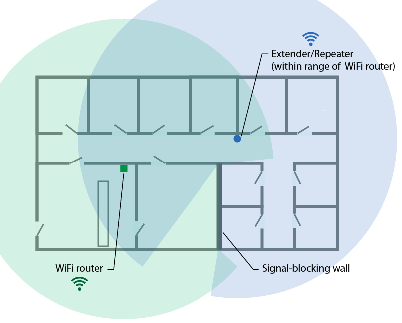 A floor plan of a home showing an ideal location of a WiFi extender in relation to the WiFi router.