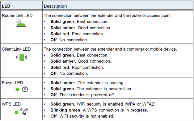 A screenshot of the information regarding Netgear's led signals and what they mean.