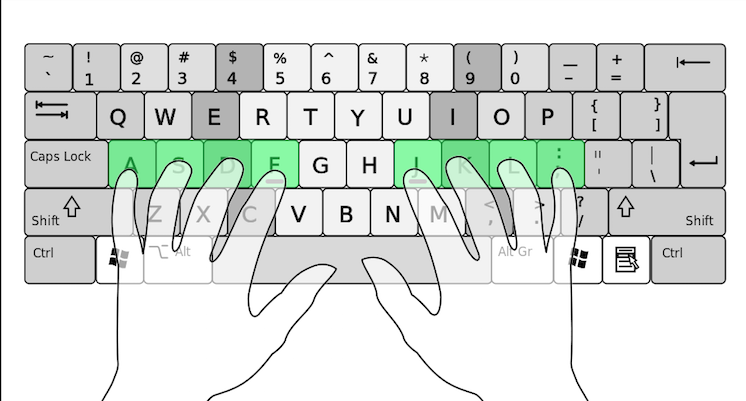 A diagram of a computer keyboard and where to place the fingers in the resting position.