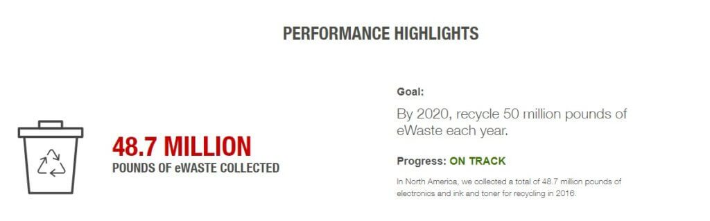 A stat on smartphone recycling, 48.7 million pounds of ewaste collected by Staples.