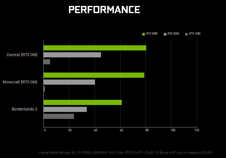A chart with the performance specs comparison between RTX 30 series, RTX 20 series, and GTX