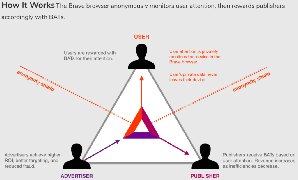 An infographic of how the Brave browser rewards publishers with BATs while keeping the user anonymous.