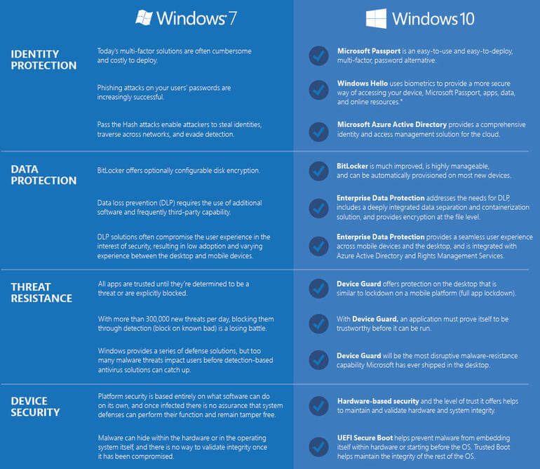 An infographic matching up Windows 7 versus Windows 10: the pros and cons
