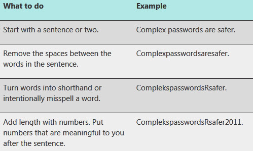 A screenshot of how to create safe and secure passwords including examples