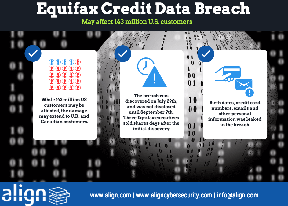 Equifax credit data breach 143 million affected