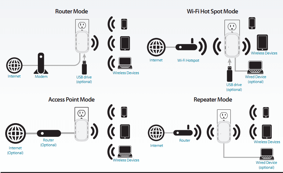 An illustration of how a router, wifi hot spot, access point, and repeater mode work