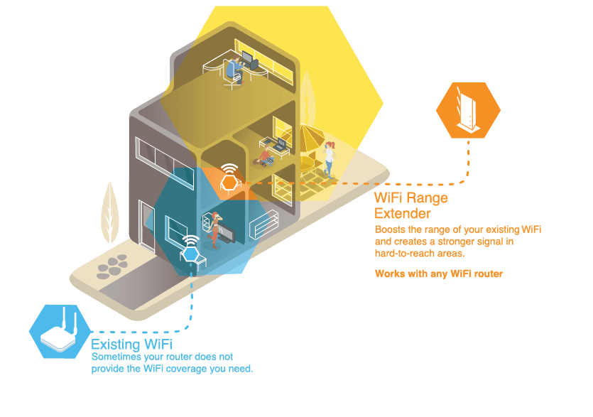 An illustration of a house and how a wifi range extender works