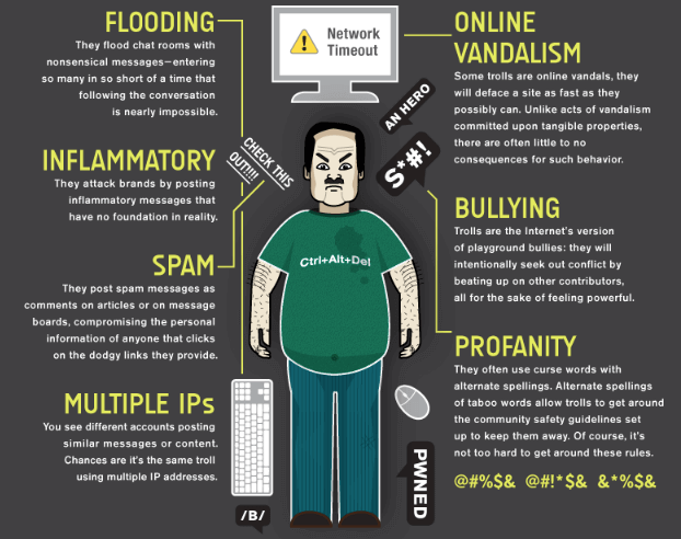 An infographic for identifying a troll