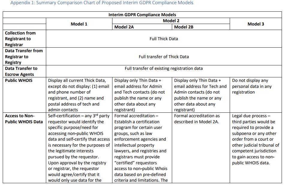 An appendix of a summary comparison chart of proposed GDPR compliance models