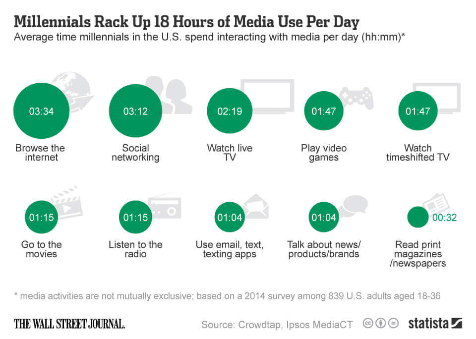 An infographic of how much millennials spend on media a day, some up to 18 hours