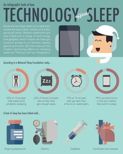 An infographic that looks at how technology affects sleep.