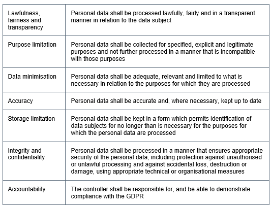 A graph of the fundamental rights as listed in GDPR.