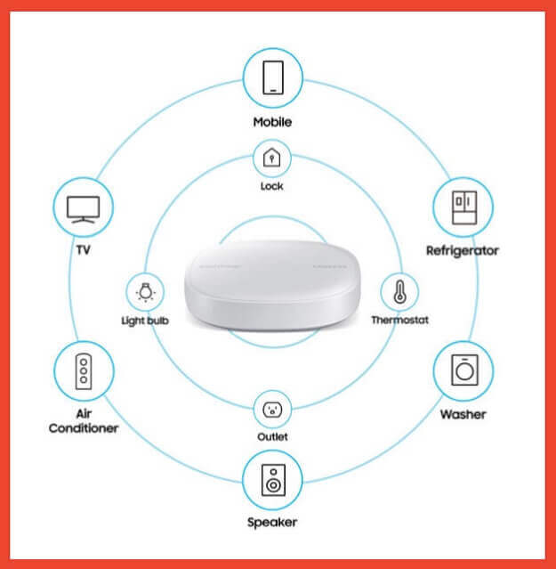 Samsung SmartThings WiFi surrounded by icons of the devices that it can connect with (mobile phone, tv, washer, etc.)