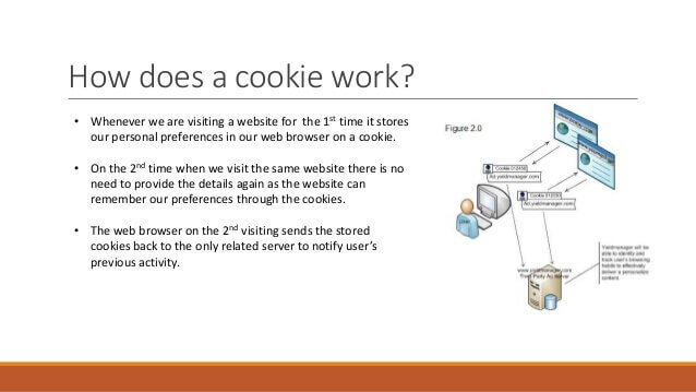 A short infographic that shows how cookies work.