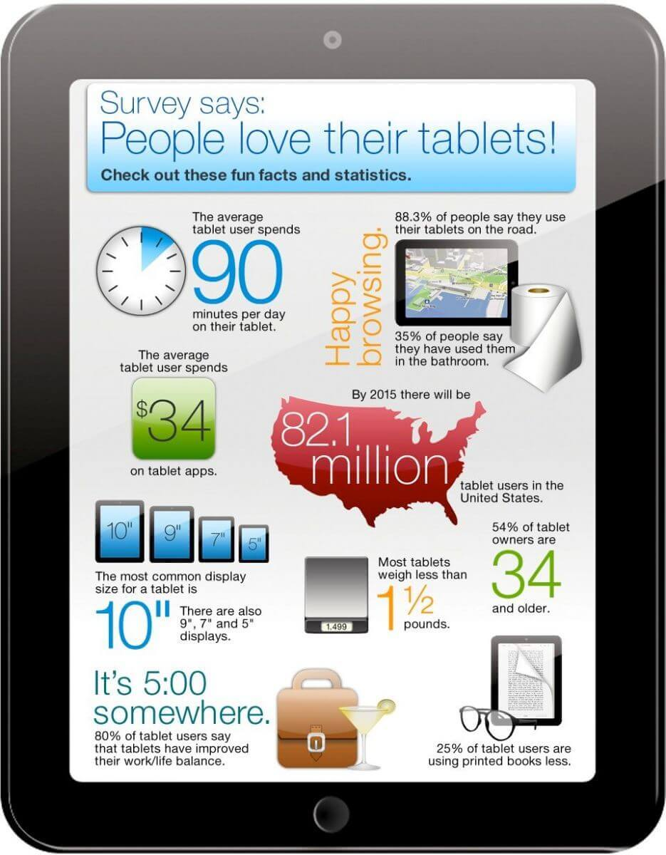 Tablet device infographic