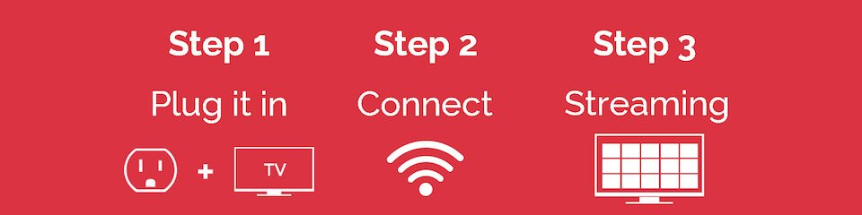 The three easy steps to connect your Roku: 1. plug it in, 2. connect to wireless, 3. Begin streaming