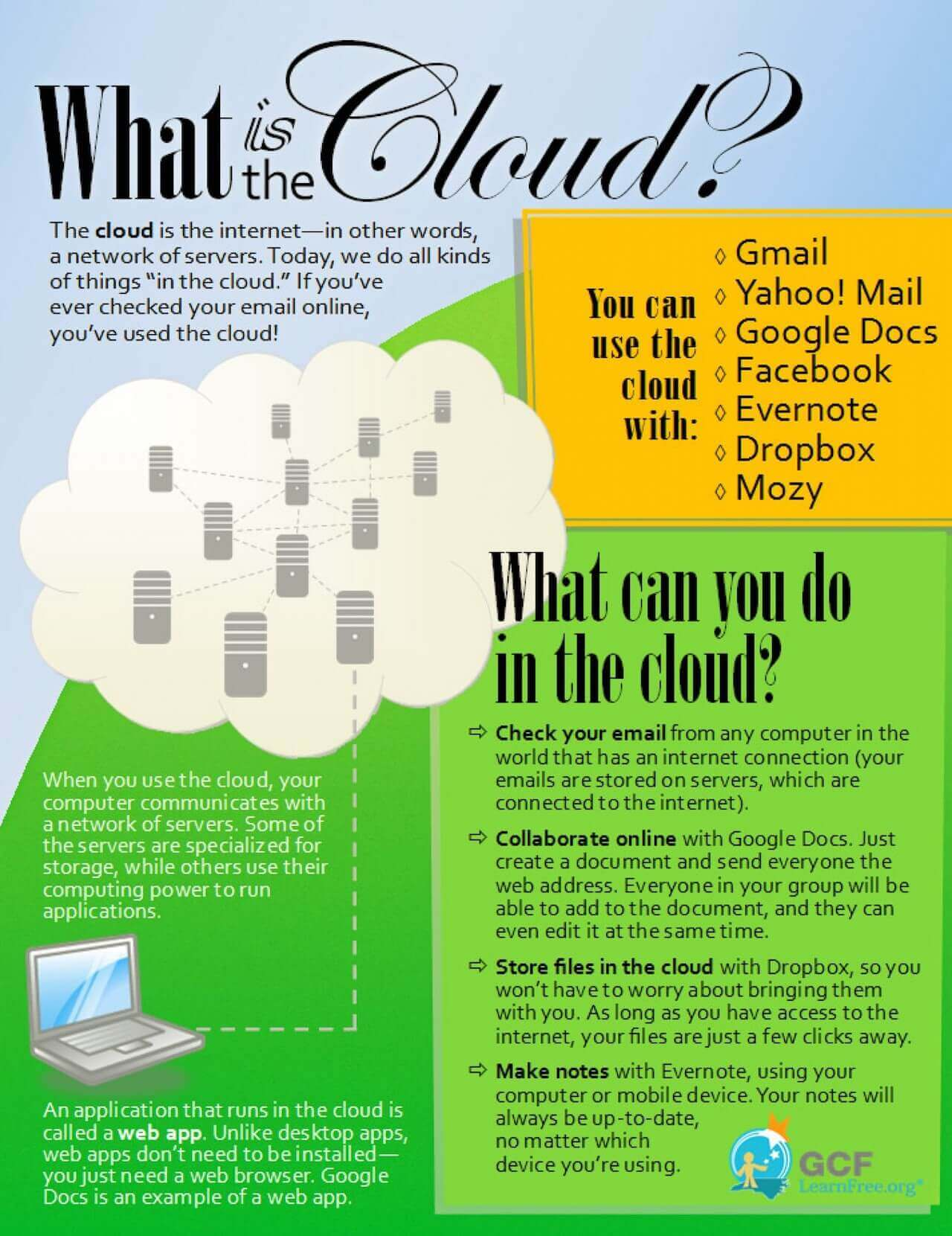 An infographic explaining what the Cloud is, a network of servers where you can store data.