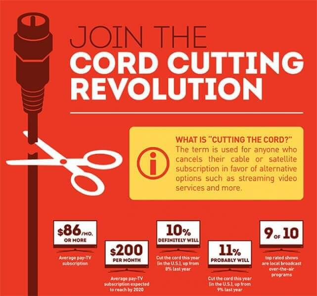 "An infographic making the case for ""cutting the cord"" and transitioning to wireless streaming. Arguments include how much money you'll save and the quantity and accessibility of tv shows and movies on streaming apps"